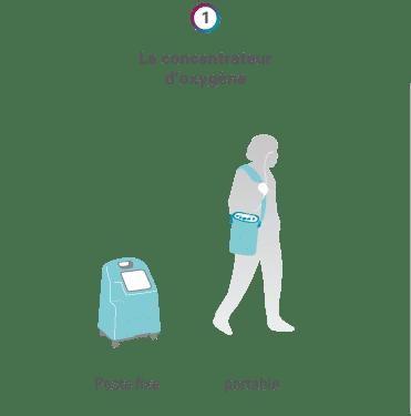 Le concentrateur d'oxygène
